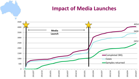 Media Launches